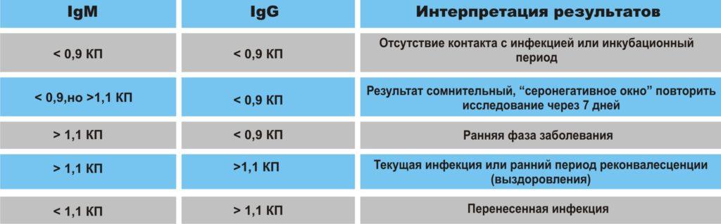 Интерпретация теста на антитела к COVID-19